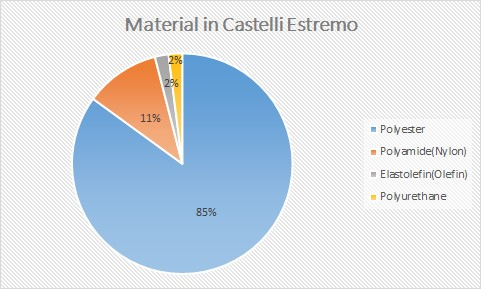 Build materials of castelli estremo winter cycling gloves