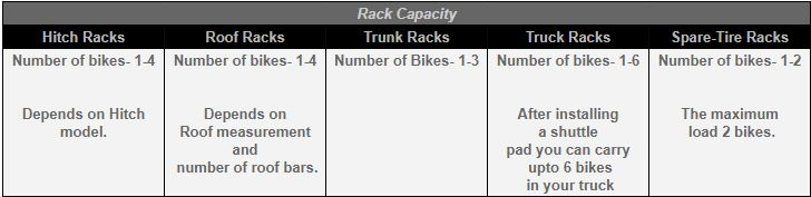 Weight Capacity of Different Kinds of Bike Racks