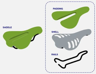 Parts of a bike saddle