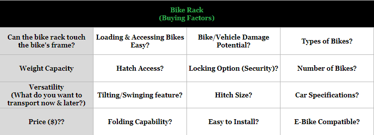 Bike rack buying factors