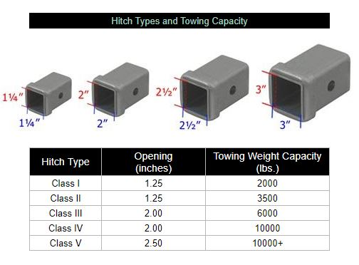 Hitch types and towing capacity table