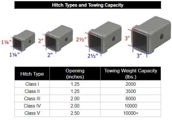 Hitch Types and Towing Capacity