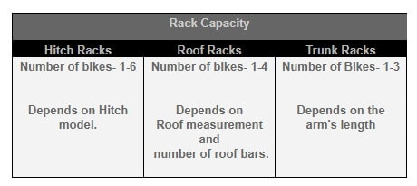 Types of Bike Racks and Their Capacity to Carry Bikes
