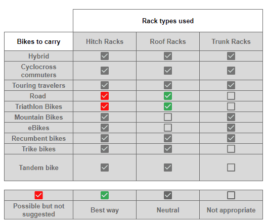rack types and bike compatibility