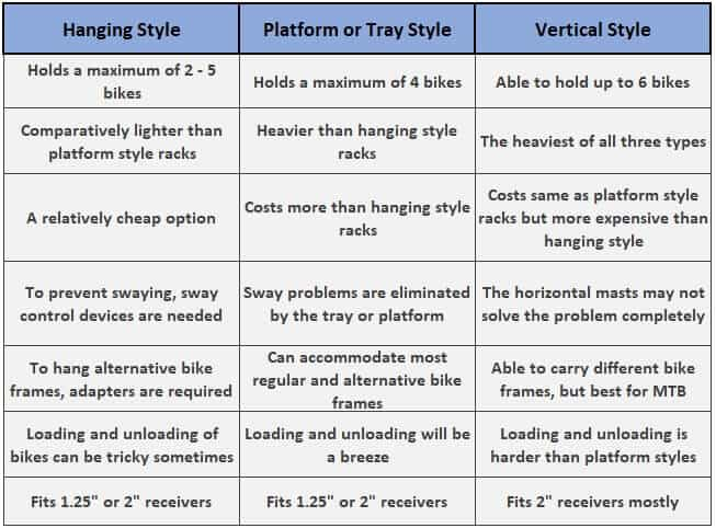 3 Types of Hitch Racks: Hanging Style, Platform/Tray Style, and Vertical Style