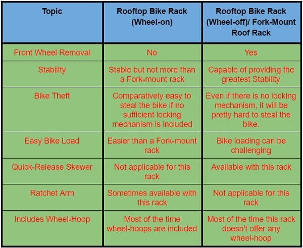 Difference Between Roof-Mount Racks