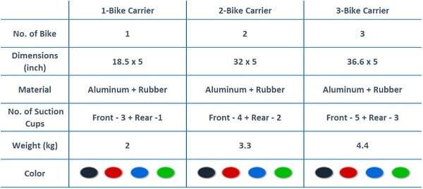 Different RockBros Suction Cup Bike Racks