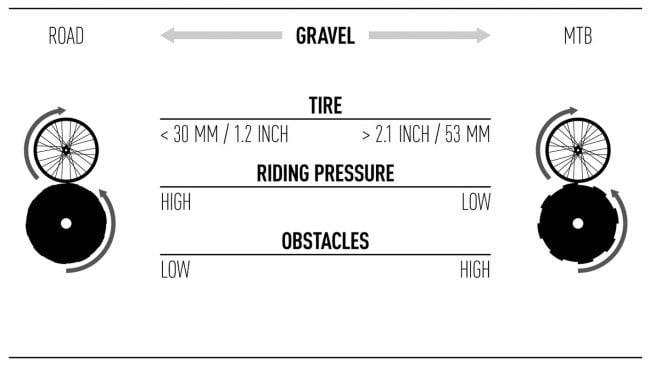 DT Swiss Gravel Testing Durability Road MTB