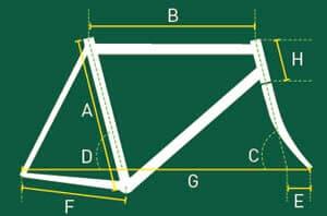 Geomatry frame