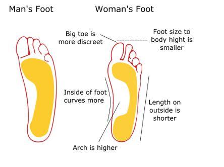 man's woman's foot