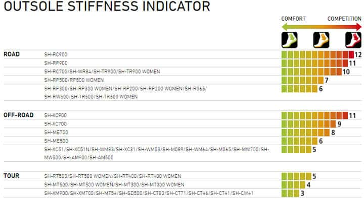 shimano gravel shoes stiffness index chart