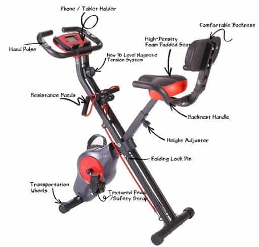 Anatomy of a Upright bike