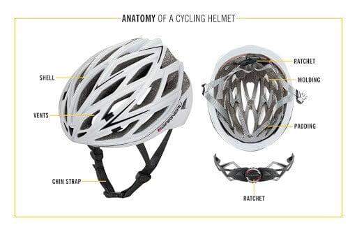 Anatomy of a cycling helmet