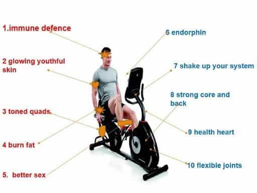 Benefits of using a recumbent exercise bike