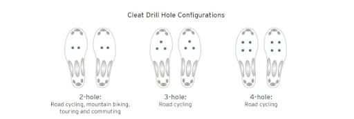 Cleat drill holes configurations