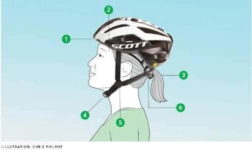 Fit of the helmet