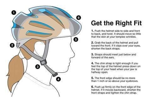 Get right fit helmet