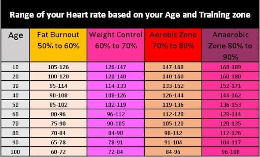 Range of heart-rate