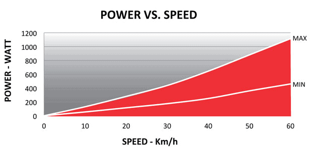 Accuracy of power as opposed to your cycling speeds
