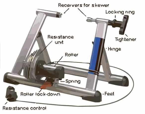 Indoor Bike Trainer Anatomy
