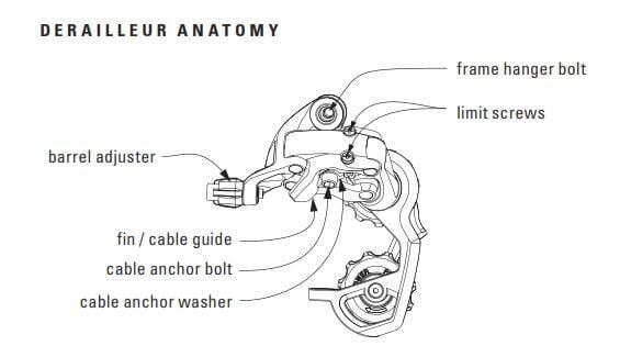 Derailleur anatomy