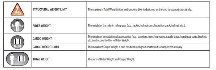 Bike weight limit breakdown