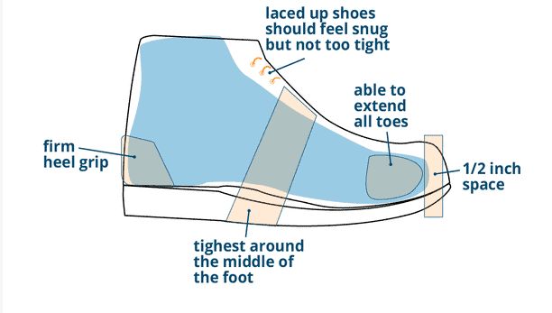 Cycling shoes correct fit
