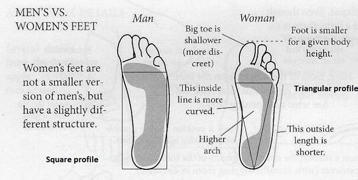 Mens feet vs womens feet on cycling shoes