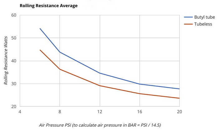 Rolling resistance graph