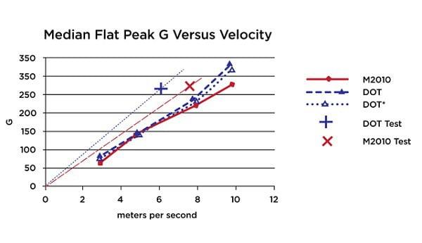Peak G chart