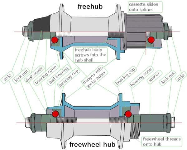 Freewheel and freehub components